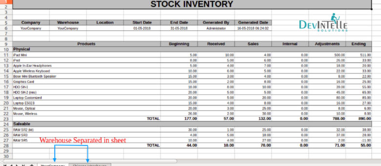 stock inventory real time report